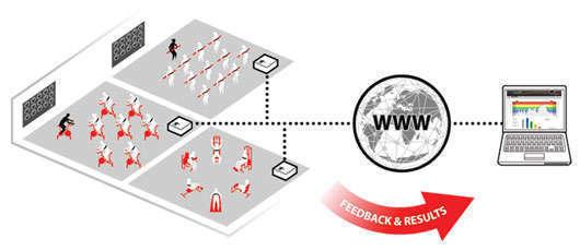 Översikt över hur Myactivio fungerar. Bild från Activio.