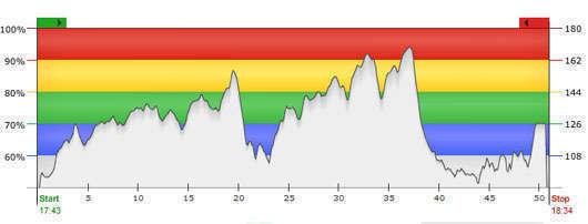 Min pulskurva under träningsbloggsträffens cykelklass i onsdags.