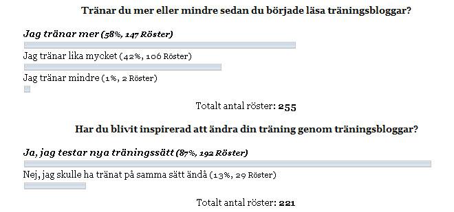 Resultatet av undersökningen.