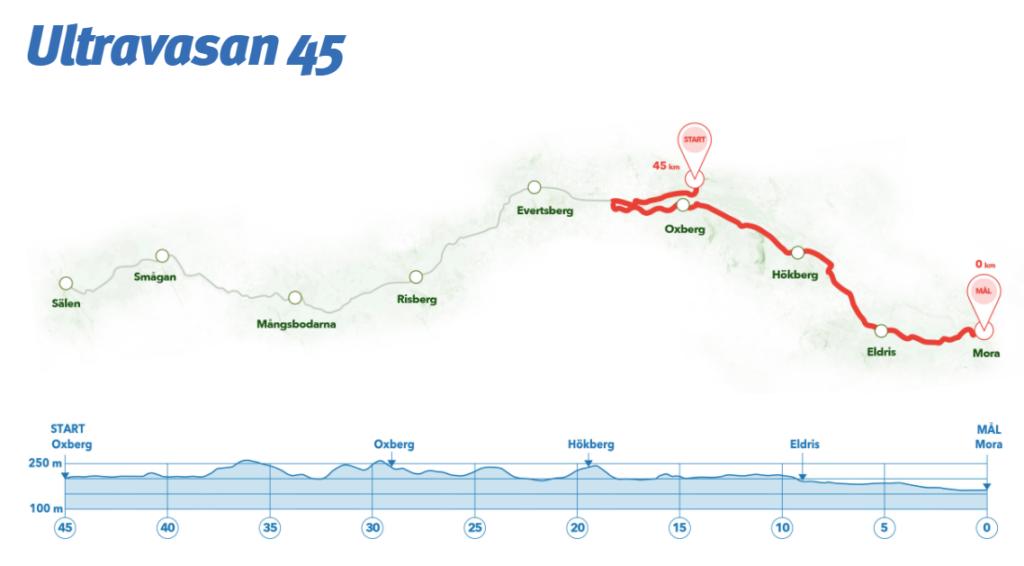 Här ska jag springa den 18 augusti under Ultravasan 45.